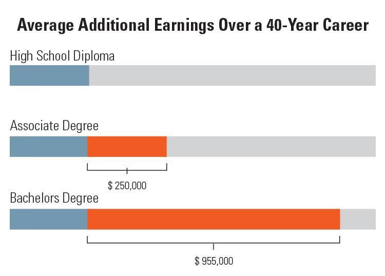Additional Earnings Chart