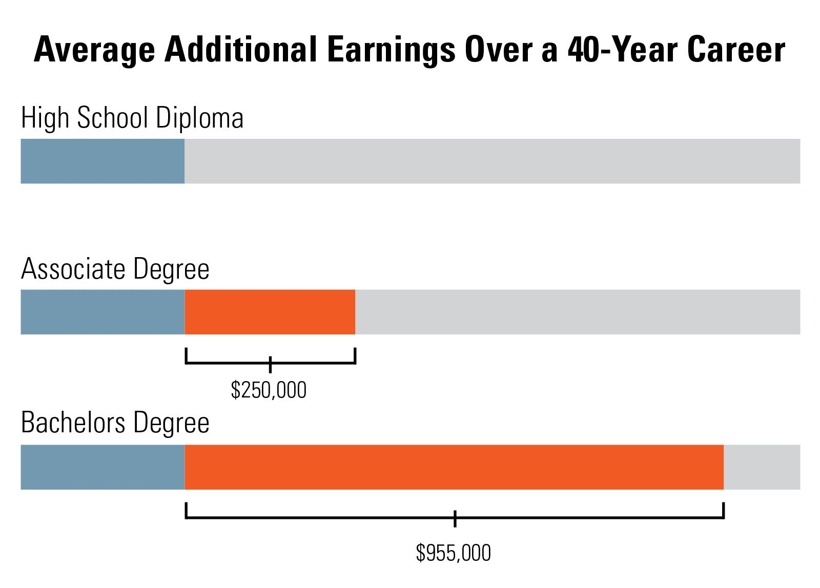 Additional Earnings chart.