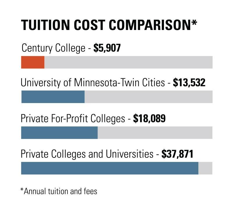 Tuition Cost Comparison