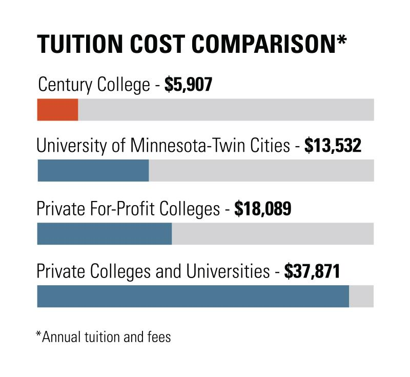 Graph of Minnesota tuition cost per credit. Century College tuition is significantly less expensive than the University of Minnesota and private colleges and universities.