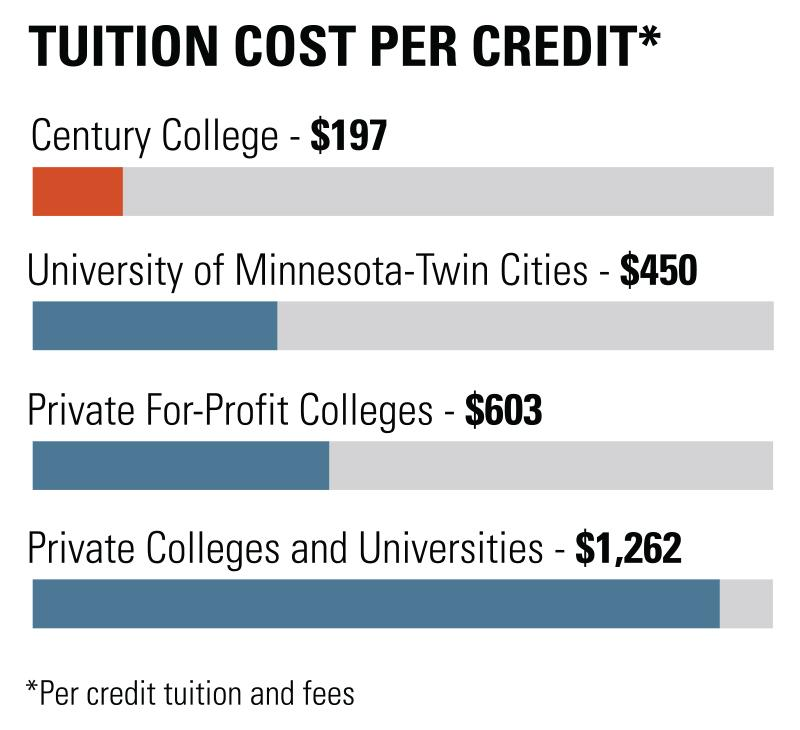 Image of a bar graph explaining Century's Tuition Cost Per Credit.