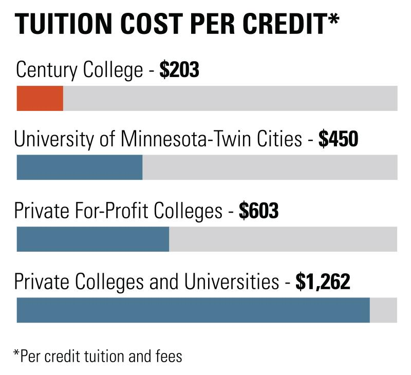 Graphic showing the cost per credit of college courses in Minnesota. Century College is significantly less.