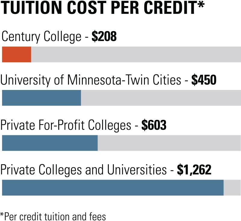 Image of a bar graph explaining Century's VCT Tuition Cost Per Credit.