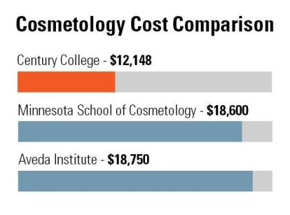 Cosmetology at Century saves students money